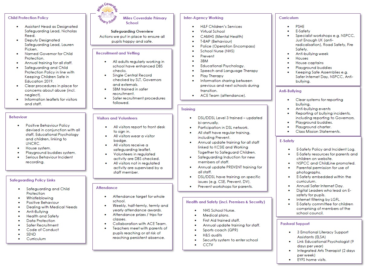 Safeguarding Overview(2)